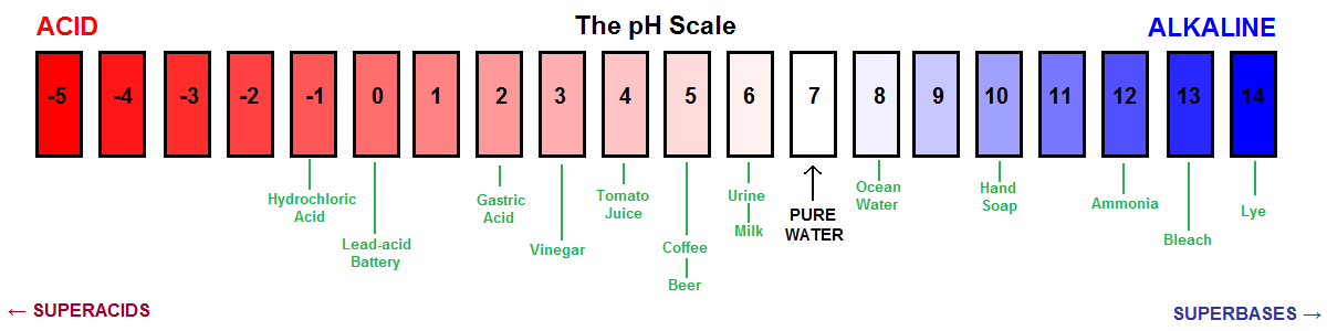 Ph Facts For Kids