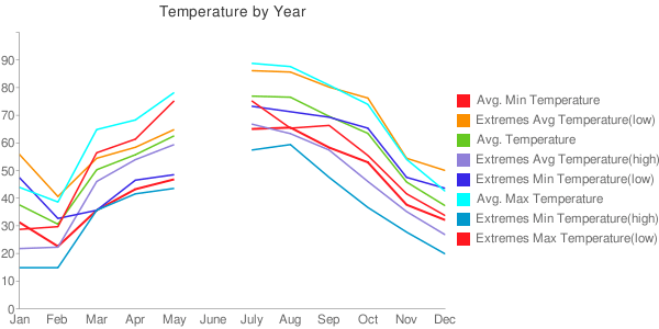 Hummelstown's climate chart