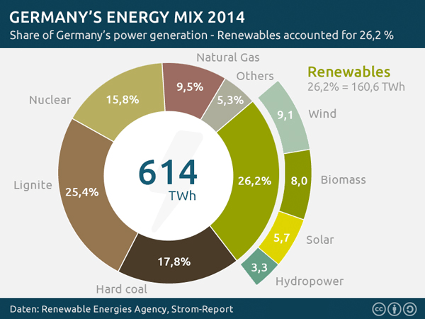 Germany-energy-mix