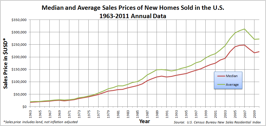 Median and Average Sales Prices of New Homes Sold in United States 1963-2008 annual