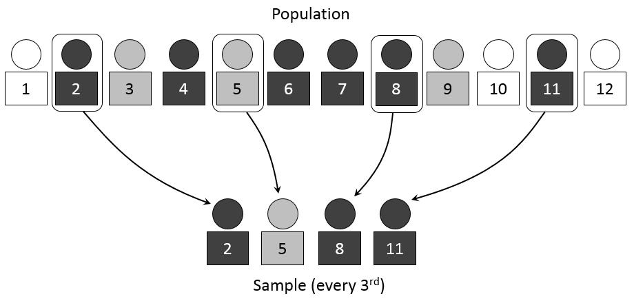 how to write sampling technique