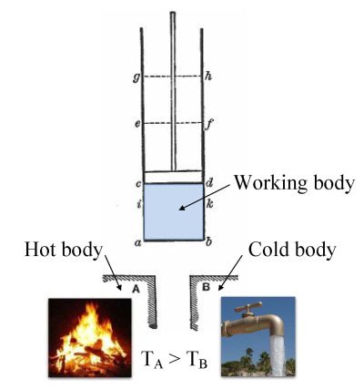 Carnot engine (hot body - working body - cold body)