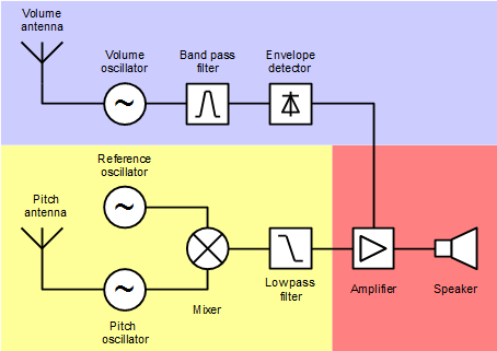 Block diagram Theremin