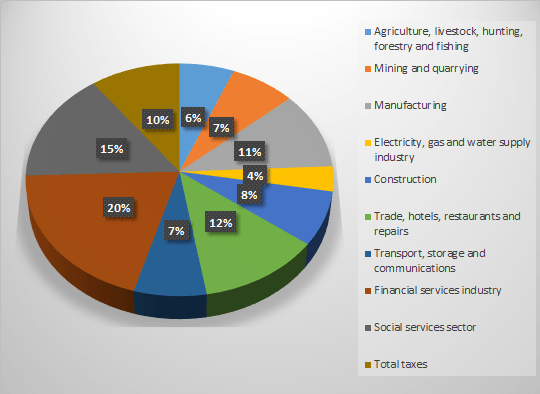Colombia's gross domestic product by sector (2)