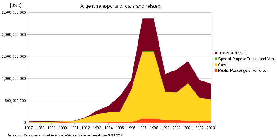 Argentina-exports-of-cars-current-usd