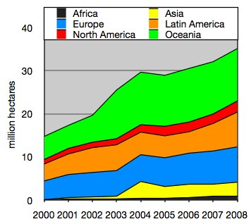 Growth of organic farmland since 2000