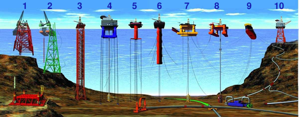 Types of offshore oil and gas structures