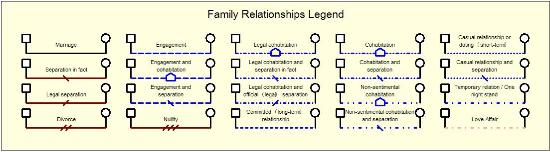 family relationship tree