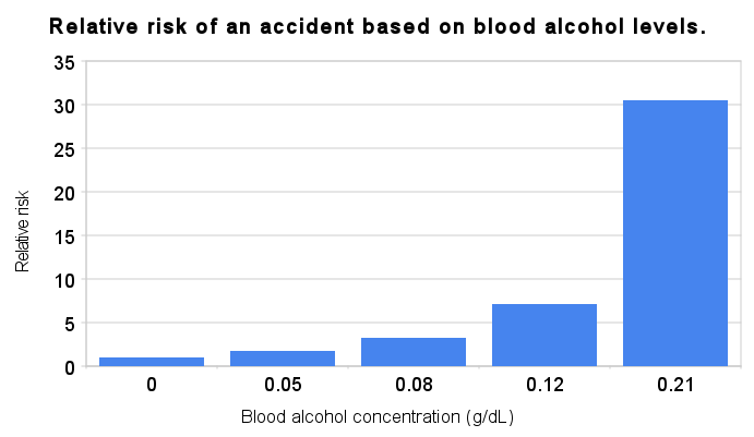 Relative risk of an accident based on blood alcohol levels
