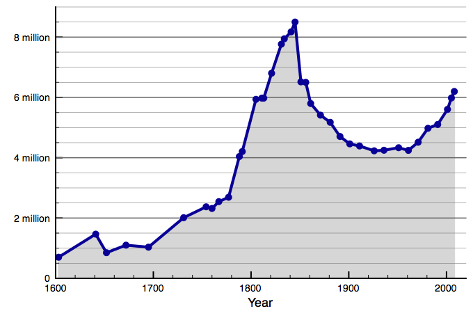 Population of Ireland since 1500
