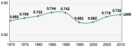 Ukraine, Trends in the Human Development Index 1970-2010