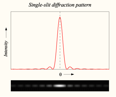 Diffraction1