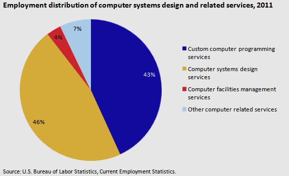 ComputerSystemsEmployment distribution