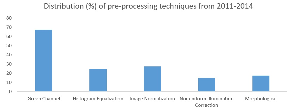 Image processing figure