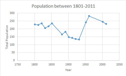 Population Graph of Magdalen Laver between 1801-2011