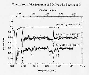 Identification of Ices in the Solar System