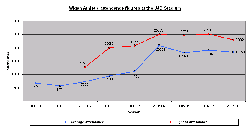 Athletic JJB attendance