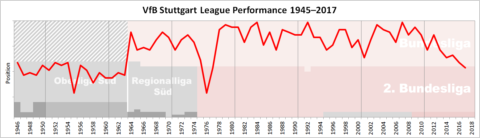 Stuttgart Performance Chart
