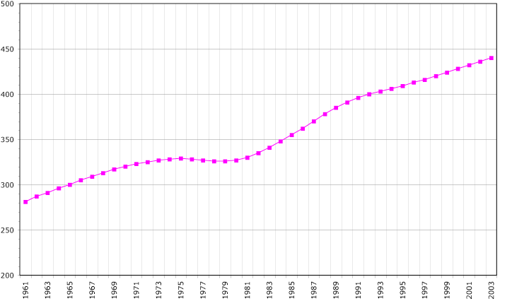 Guadeloupe demography