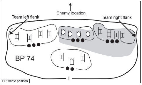 Flanks of a stationary group