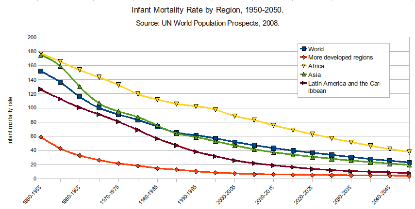 Infant Mortality Rate by Region 1950-2050