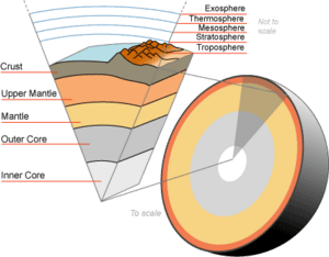 Earth-crust-cutaway-english