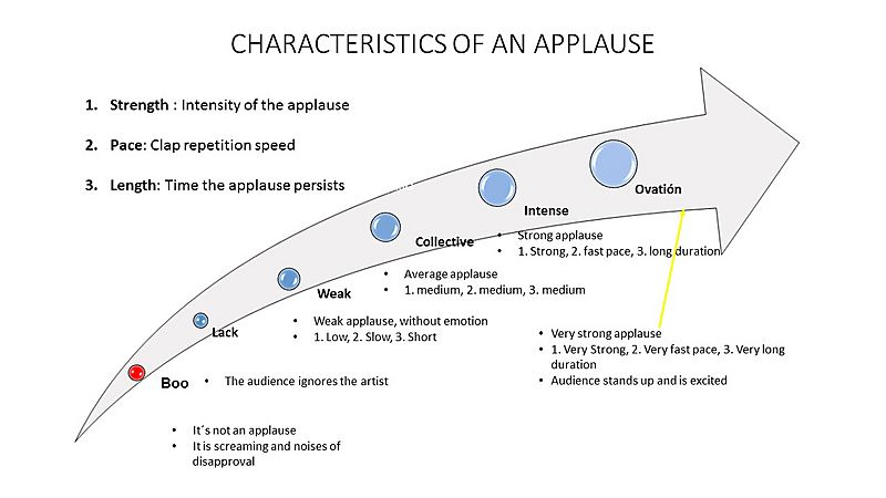 Characteristics of an applause