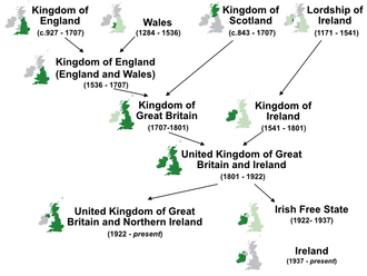 Nations of the UK