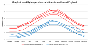 Graph of monthly temperature variations in south-west England