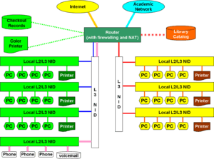 NETWORK-Library-LAN