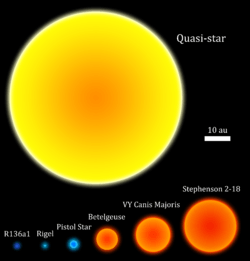 Quasi-star size comparison