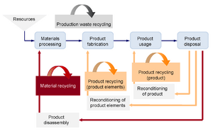 RecyclingLoops
