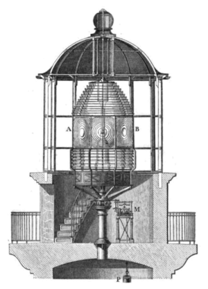 Lighthouse lantern room with Fresnel lens