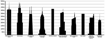 The tallest buildings in US by pinnacle height