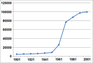 Crawley Population Graph
