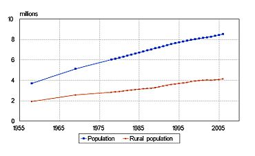 Azerbaijan Population1958-2006 cropped