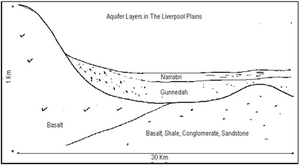 Liverpool Plains Aquifers