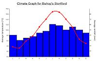 Climate graph BS