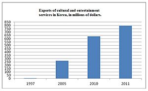 South Korean exports of cultural products and services