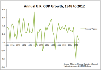 Annual U.K. GDP Growth, 1948 to 2012