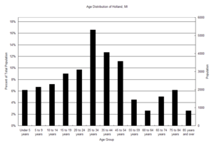 Age Distribution of Holland MI