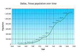 Dallas, Texas population over time