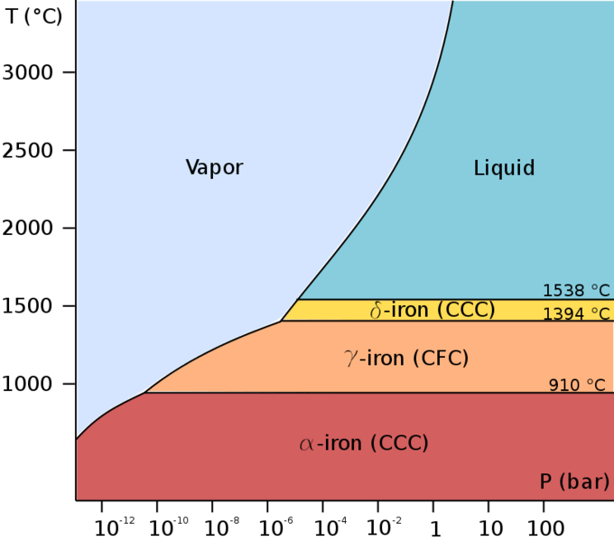 Pure iron phase diagram (EN)