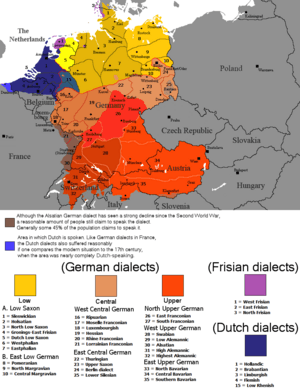 Continental West Germanic languages