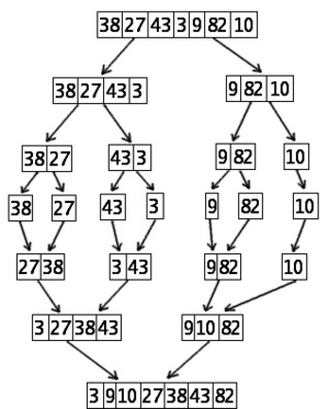 Mergesort algorithm diagram