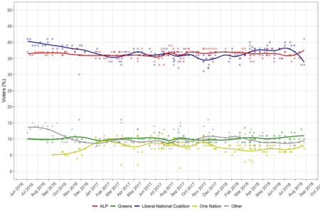 Australian federal election polling - 46th parliament - primary.png