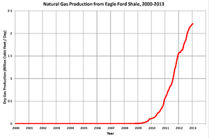 Gas Production from Eagle Ford 2000-2013