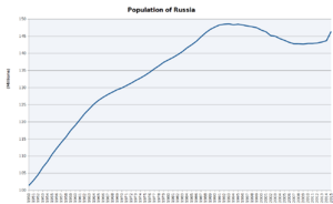 Population of Russia