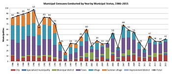 Municipal Censuses by Year