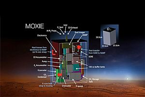 MOXIE (Mars OXygen In situ resource utilization Experiment) is an experimental oxygen generation instrument which will separate O22 from the carbon dioxide-rich 95% Martian atmosphere in a process called solid oxide electrolysis. This technology demonstrator will fly to Mars aboard the 2020 Mars Rover